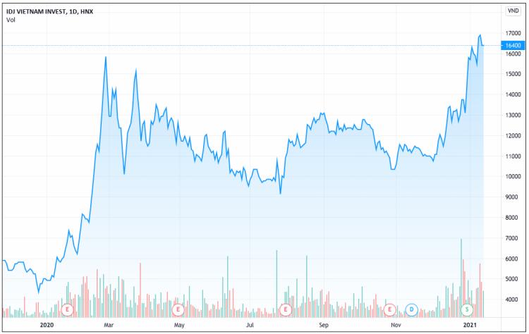 Diễn biến giá cổ phiếu IDJ từ năm 2020 đến nay. Ảnh: Tradingview.com.