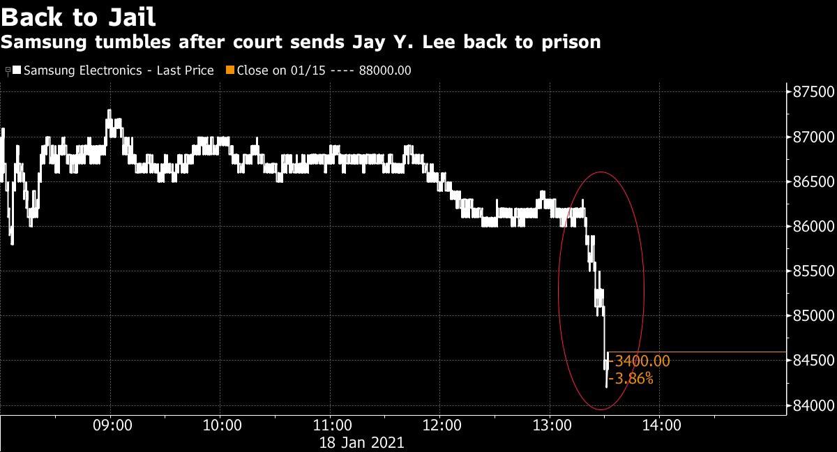 Cổ phiếu Samsung rơi thẳng đứng sau khi Phó chủ tịch bị bắt trở lại tù.