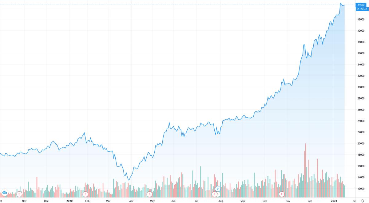 Diễn biến cổ phiếu HPG trong một năm gần đây. Ảnh: Trading View.