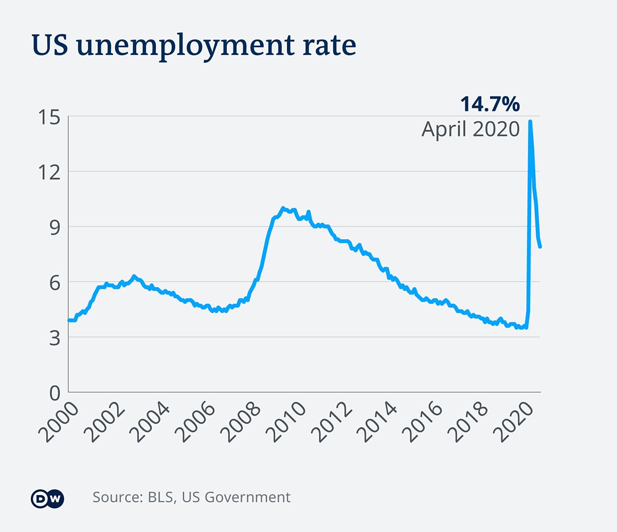 Tỷ lệ thất nghiệp ở Mỹ từ năm 2000 đến năm 2020.