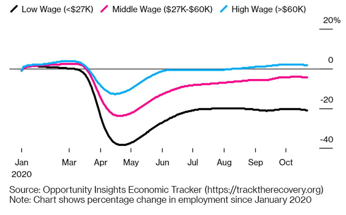 Tình hình việc làm giai đoạn tháng 1 - tháng 10/2020 so với trước đại dịch của các nhóm thu nhập: dưới 27.000 USD/năm (màu đen), 27.000 - 60.000 USD/năm (màu hồng) và trên 60.000 USD/năm (màu xanh). Đồ họa: Bloomberg.