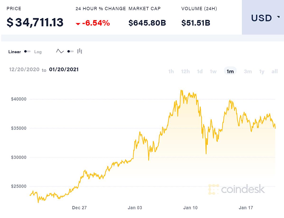 Biến động giá bitcoin tháng trước.
