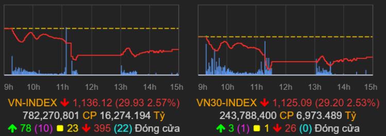 VN-Index đóng cửa không biến động nhiều.