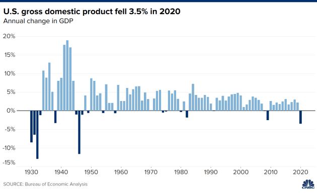 Tốc độ tăng trưởng của Mỹ qua các năm.