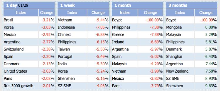 Thống kê những chỉ số giảm mạnh nhất của StockQ.