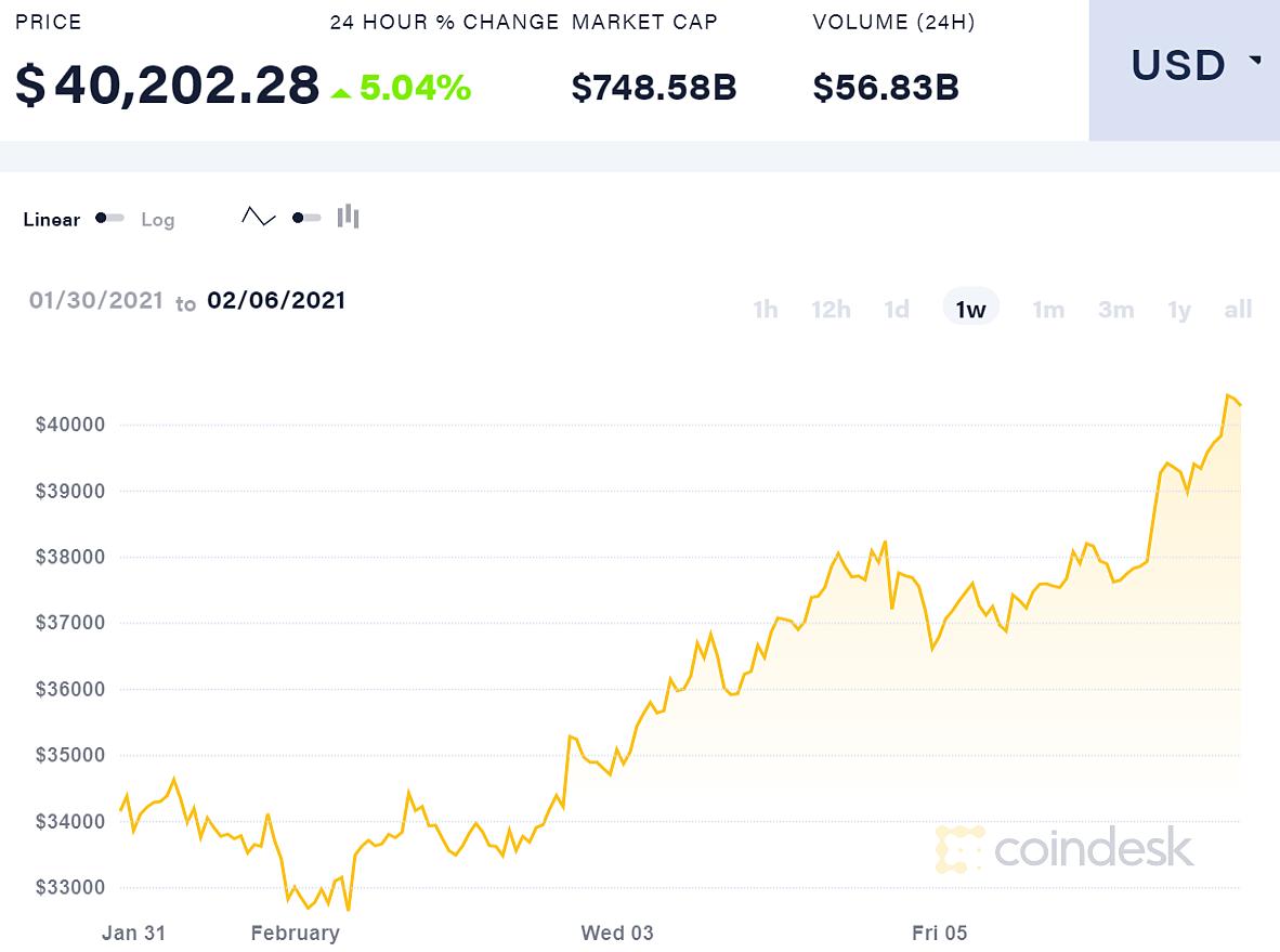 Diễn biến giá BItcoin trong 7 ngày qua.