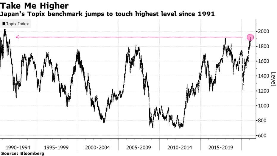 Chỉ số Topix (Nhật Bản) hôm nay lên cao nhất kể từ năm 1991.
