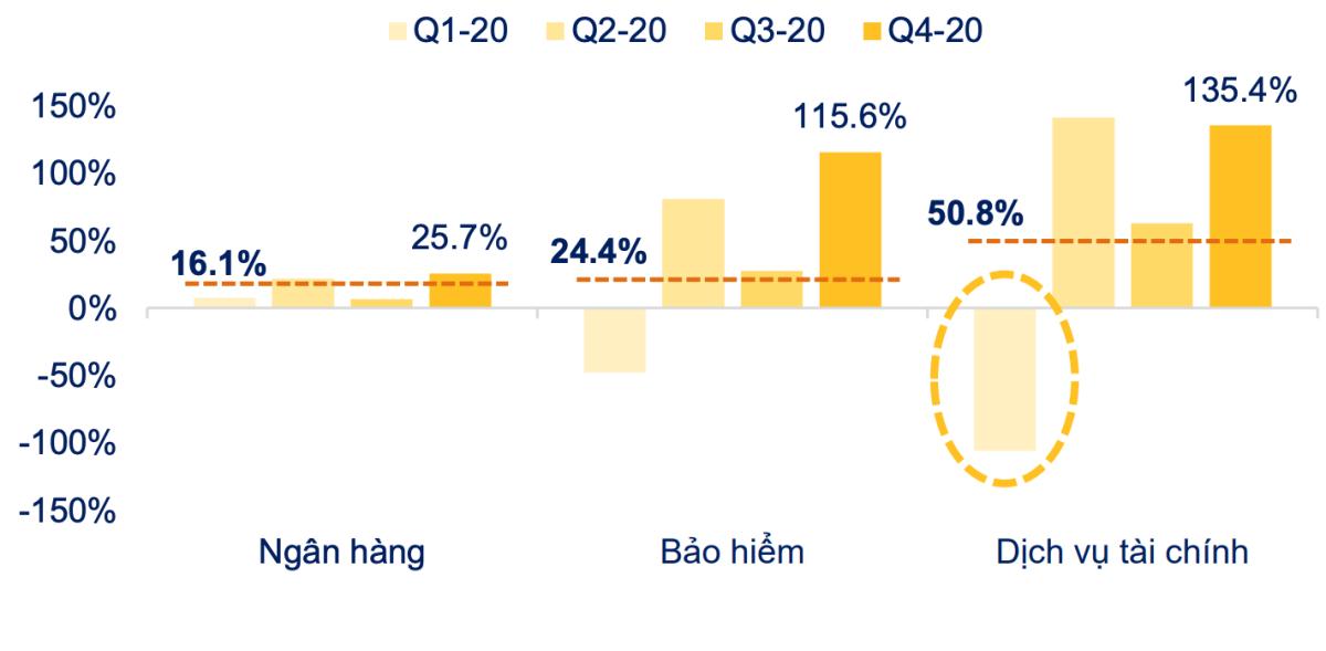 3/3 ngành nhóm tài chính đều có kết quả tăng trưởng cao về lợi nhuận trong quý cuối năm và cả năm 2020. Ảnh: FiinGroup.
