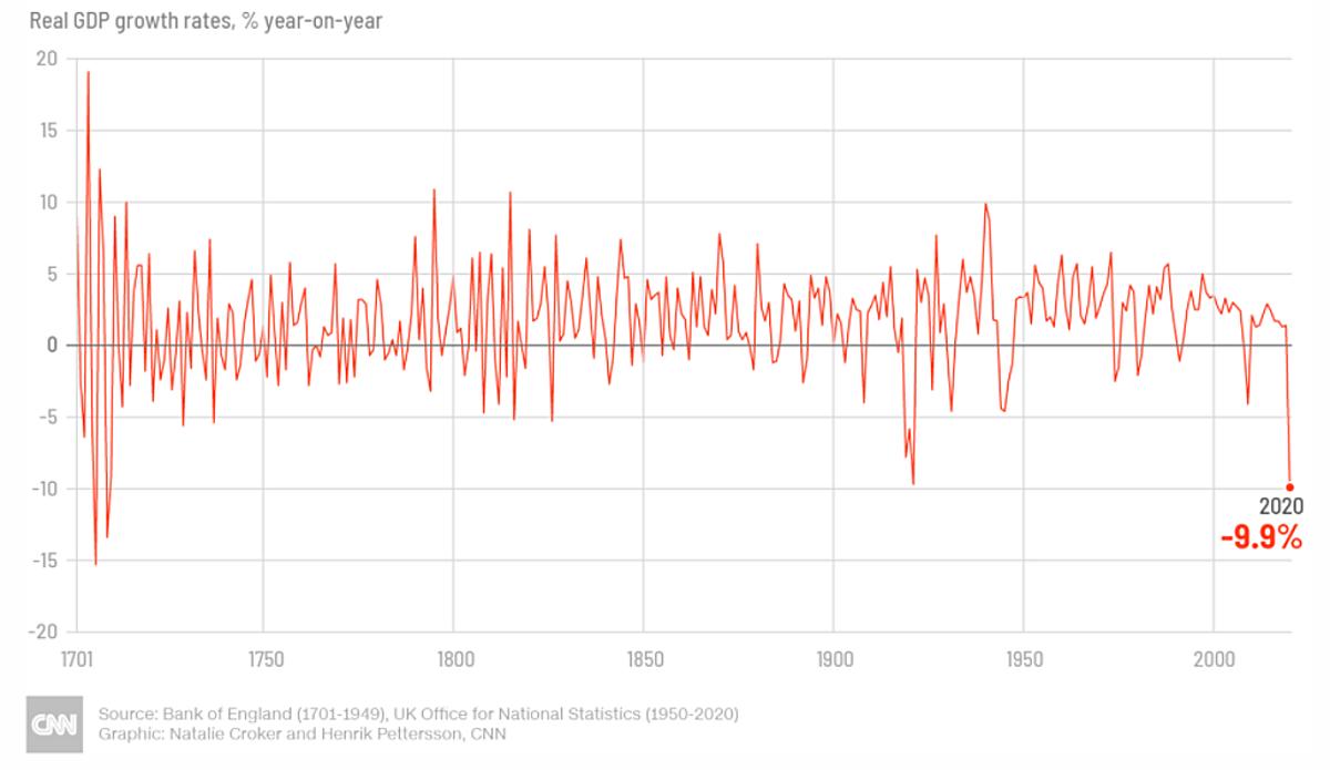 Diễn biến GDP của Anh trong 3 thế kỷ qua. Đồ họa: CNN.