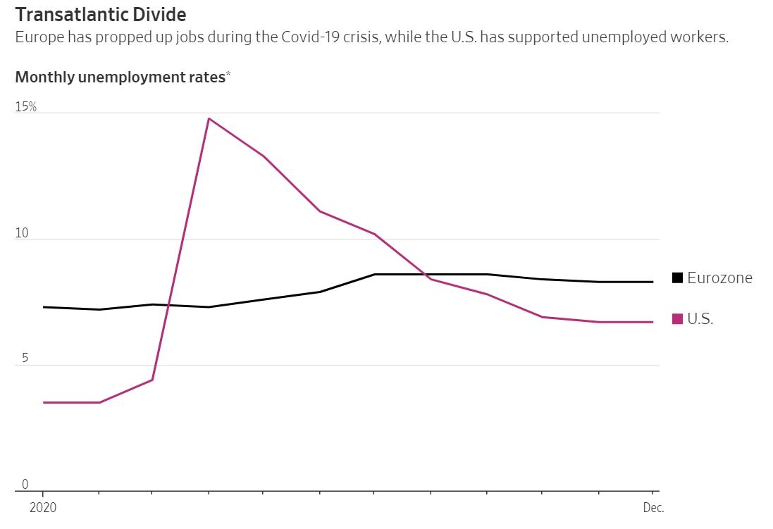 Biểu đồ thể hiện tỷ lệ thất nghiệp hàng tháng của Mỹ và châu Âu trong một năm qua.