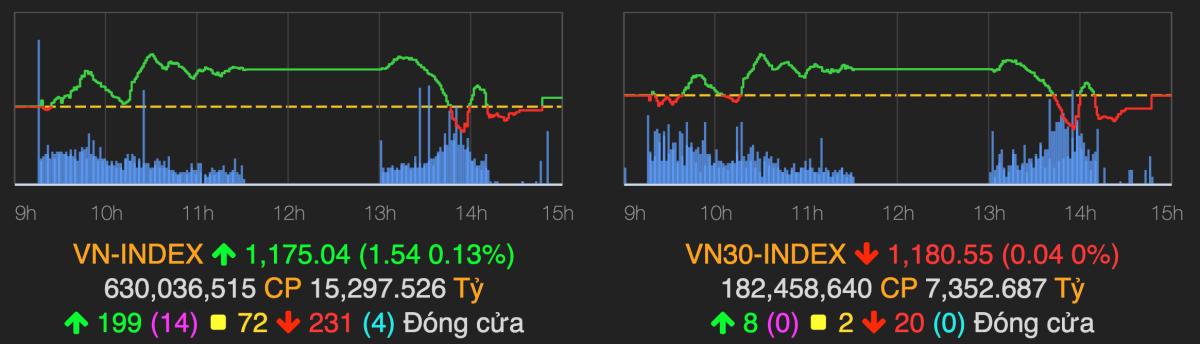 VN-Index chốt phiên trên tham chiếu khi giao dịch gián đoạn trong nửa cuối phiên chiều 22/2. Ảnh: VNDirect.