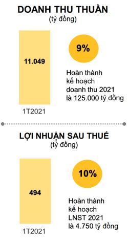 Kết quả kinh doanh của MWG trong tháng 1/2021.