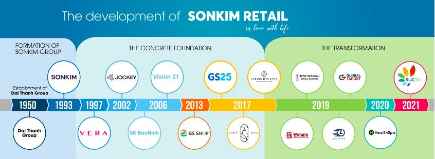 Lịch sử hình thành của Sơn Kim Retail qua các giai đoạn. Ảnh: Sơn Kim Retail.