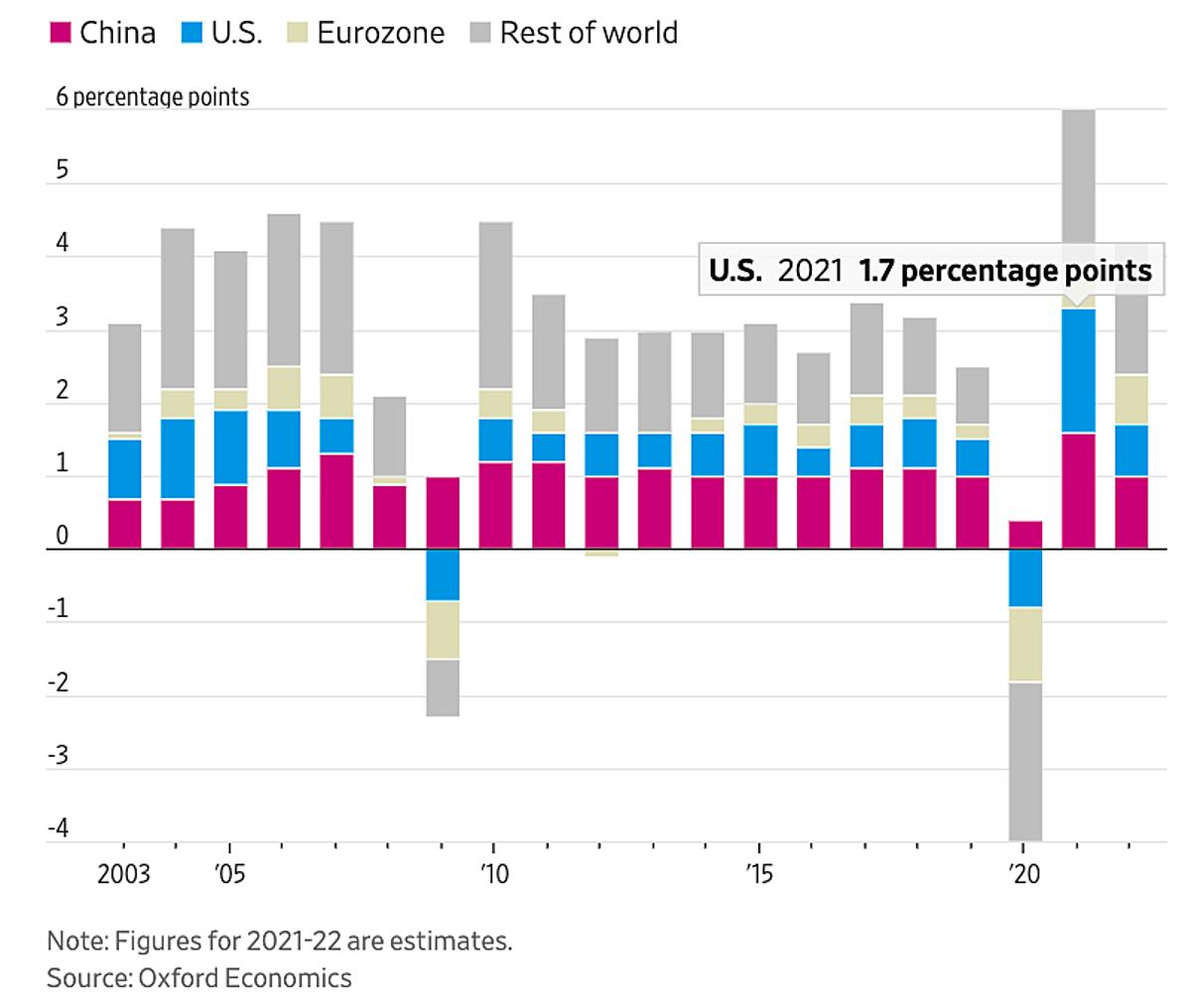 Đóng góp vào tăng trưởng toàn cầu qua các năm của các nền kinh tế: Trung Quốc (đỏ), Mỹ (xanh), Eurozone (vàng) và phần còn lại của thế giới (xám). Đồ họa: WSJ.