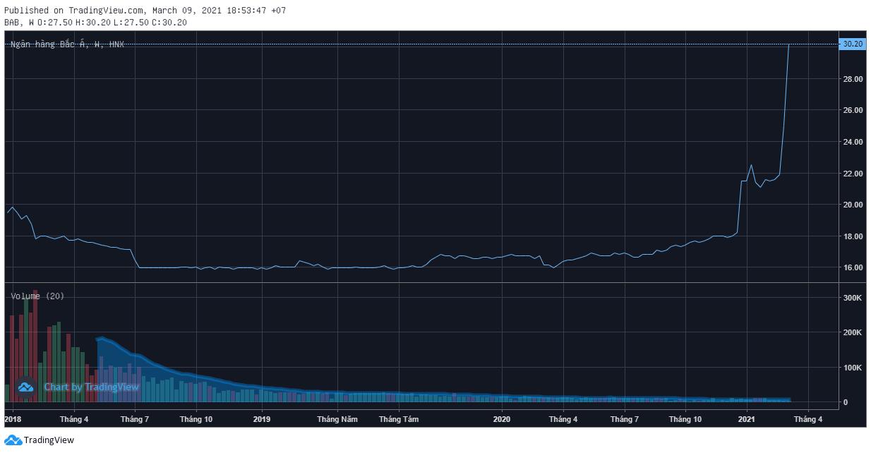 Biểu bồ giao dịch cổ phiếu BAB. Nguồn: TradingView.