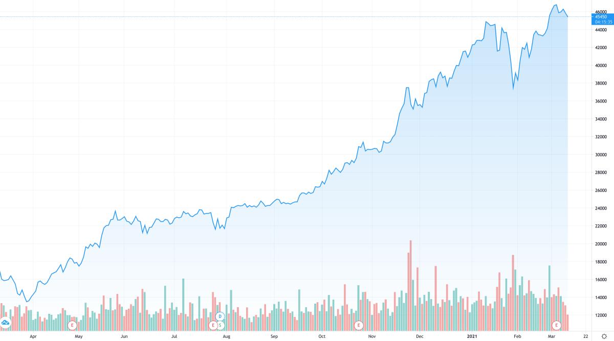 Cổ phiếu HPG đang giao dịch quanh vùng 45.000 đồng, gấp gần ba lần so với thị giá một năm trước. Ảnh: Trading View.