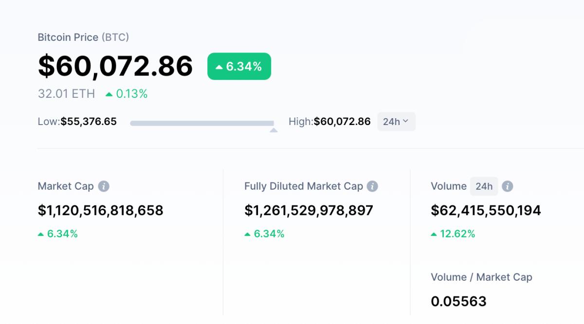 Giá trị của Bitcoin vượt 60.000 USD. Ảnh: CoinmarketCap.