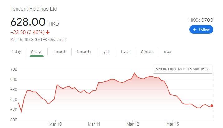 Diễn biến cổ phiếu Tencent vài phiên gần đây.