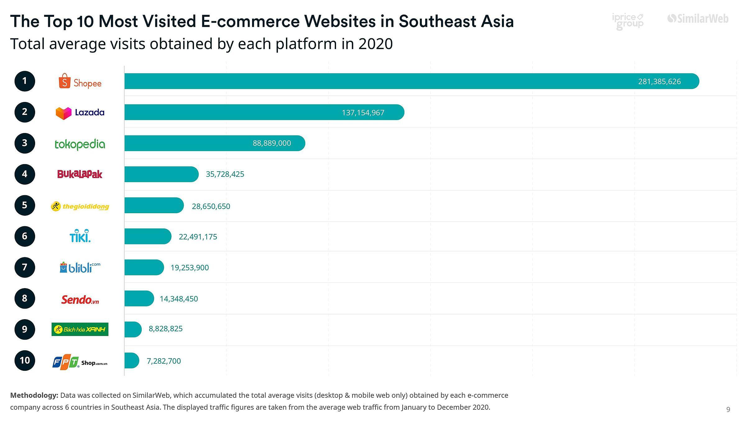 Việt Nam áp đảo top 10 sàn thương mại điện tử Đông Nam Á
