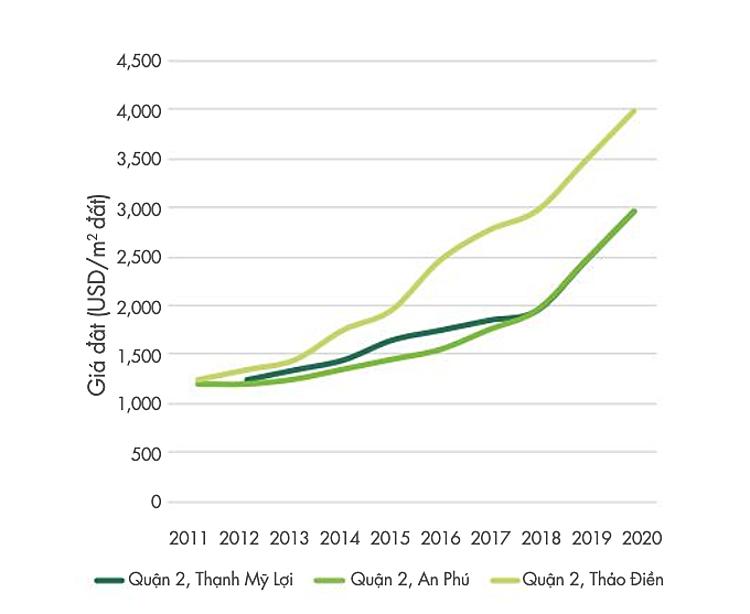 Tốc độ tăng giá đất trung bình tại quận 2, giai đoạn 2011-2020. Nguồn: CBRE Việt Nam.