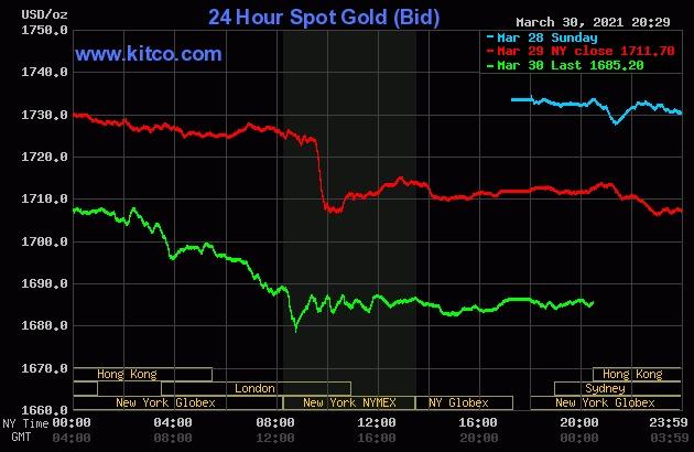 Giá vàng thế giới giảm mạnh trong 2 phiên đầu tuần.