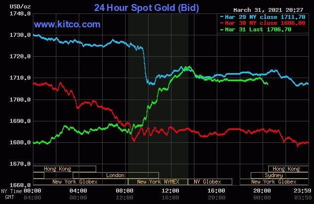 Sau 2 phiên giảm mạnh, giá vàng thế giới hôm qua tăng trở lại.