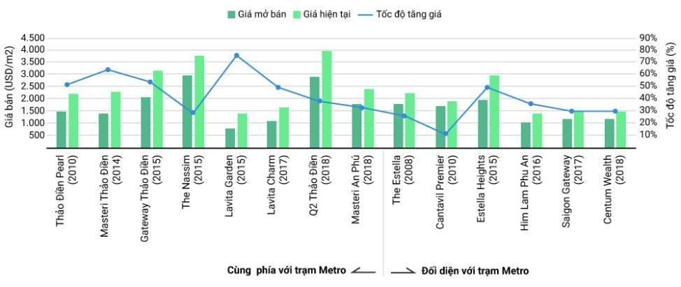 Giá căn hộ dọc tuyến Metro tăng mạnh so với giá khởi điểm. Nguồn: CBRE.