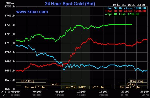 Sau 2 phiên đầu tuần giảm mạnh, giá vàng thế giới quay đầu tăng trong 2 phiên tiếp theo.