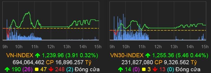 VN-Index chốt phiên 6/4 tăng lên gần 1.240 điểm. Ảnh: VNDirect.