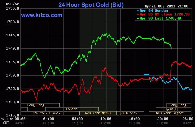 Giá vàng thế giới bật tăng phiên hôm qua.
