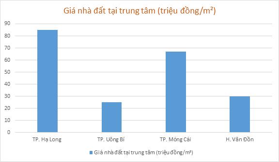 Bảng giá nhà đất bình quân tại trung tâm một số thành phố của tỉnh Quảng Ninh năm 2020. Ảnh: Nguồn UBND tỉnh Quảng Ninh