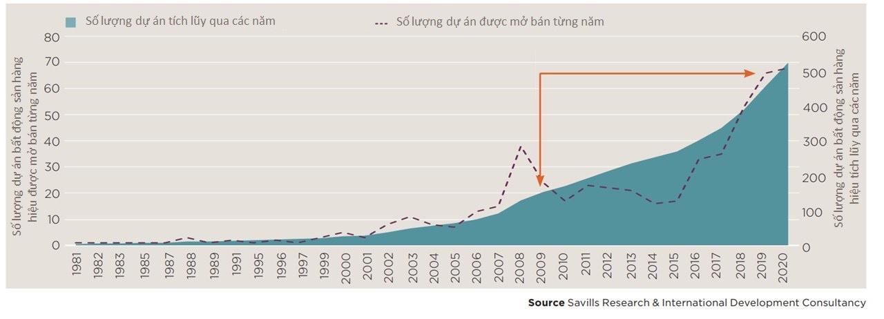 Tổng số lượng dự án bất động sản hàng hiệu tăng 198% trong 10 năm qua. Nguồn: Savills.