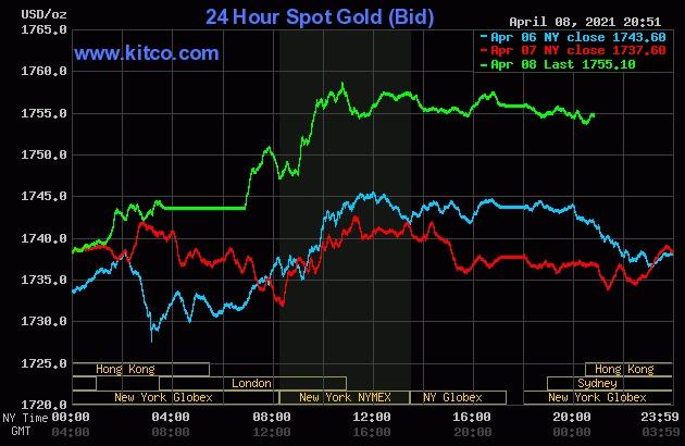 Giá vàng thế giới tăng cao phiên hôm qua.