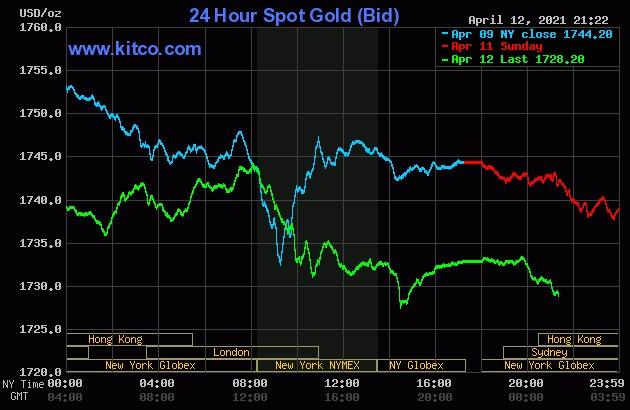 Giá vàng thế giới đi xuống từ hôm qua.