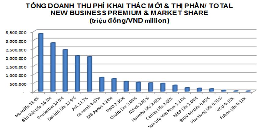 Doanh thu bảo hiểm nhân thọ các công ty năm 2020. Nguồn: Hiệp hội Bảo hiểm Việt Nam.