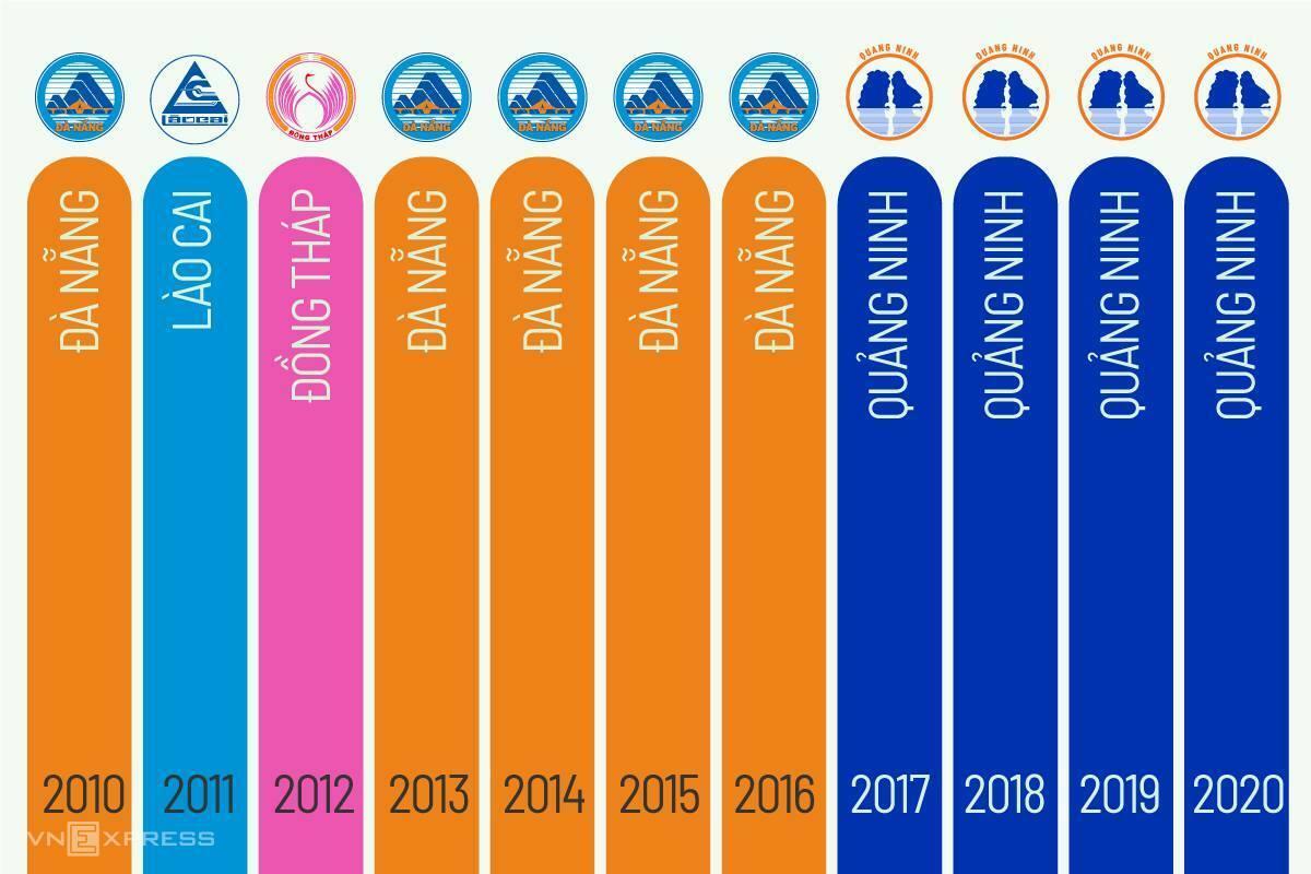Các địa phương dẫn đầu Bảng xếp hạng PCI trong 10 năm qua. Đồ hoạ: Tiến Thành