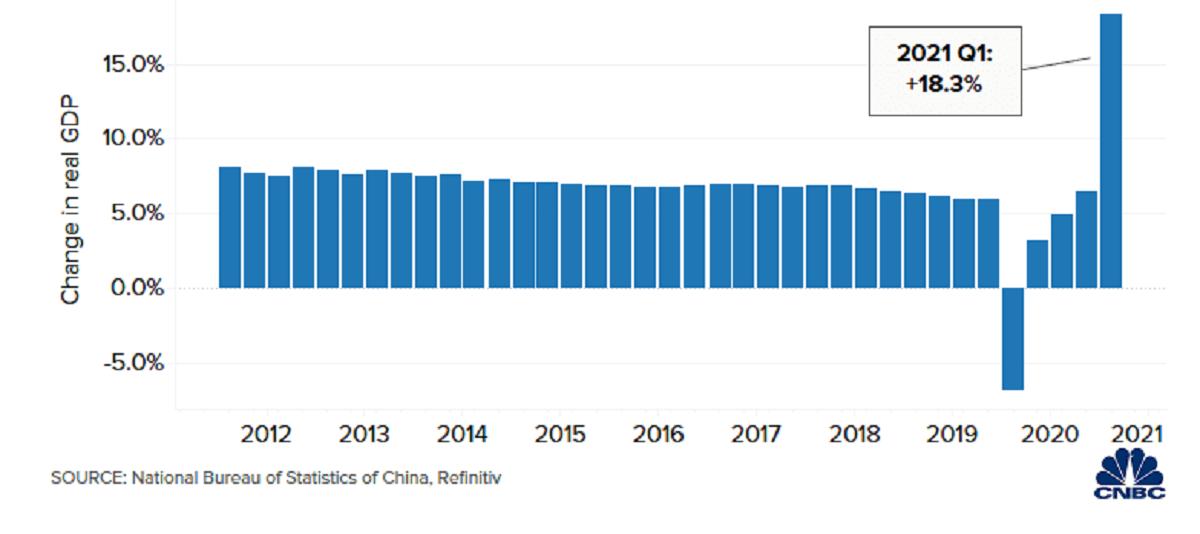 Tăng trưởng GDP hàng quý của Trung Quốc từ năm 2012. Ảnh: CNBC