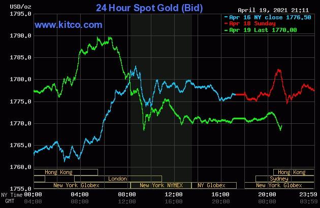 Giá vàng thế giới giảm mạnh sau khi lập đỉnh 7 tuần.