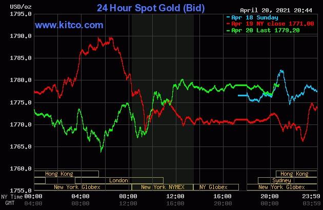 Diễn biến giá vàng thế giới vài ngày gần đây.