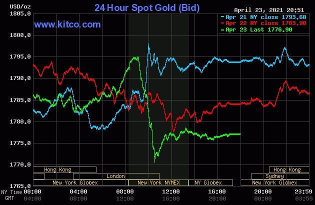 Giá vàng thế giới giảm mạnh khi vào phiên Mỹ tối qua.