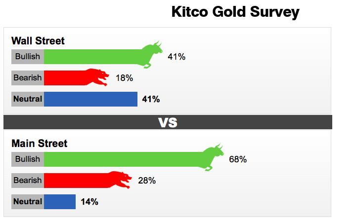 Kết quả khảo sát của Kitco về giá vàng tuần tới.