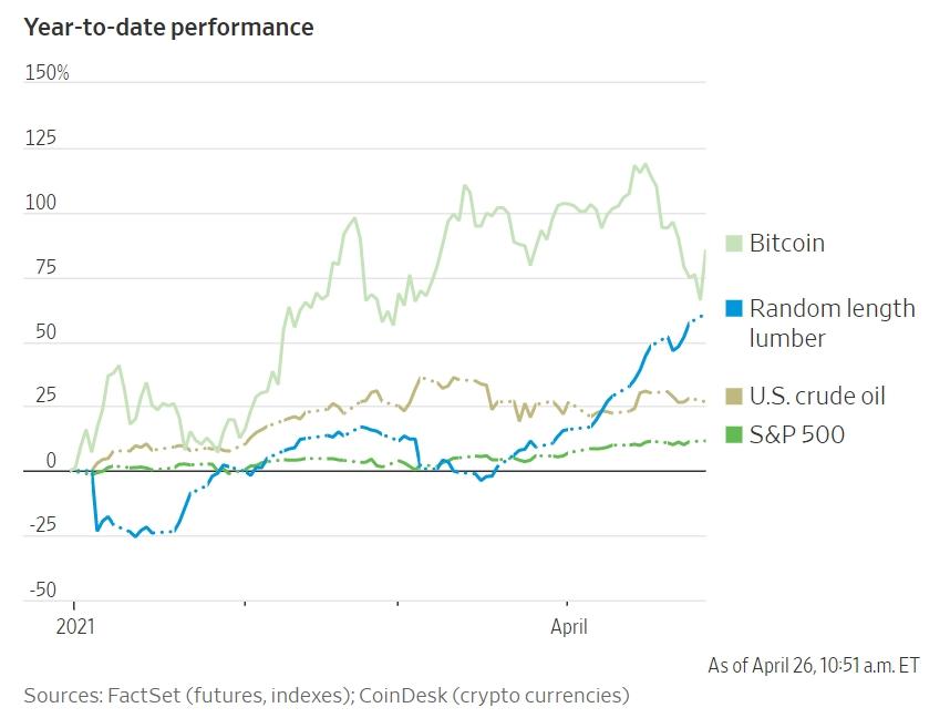 Giá Bitcoin, gỗ, dầu thô và chỉ số S&P 500 đều tăng năm nay.