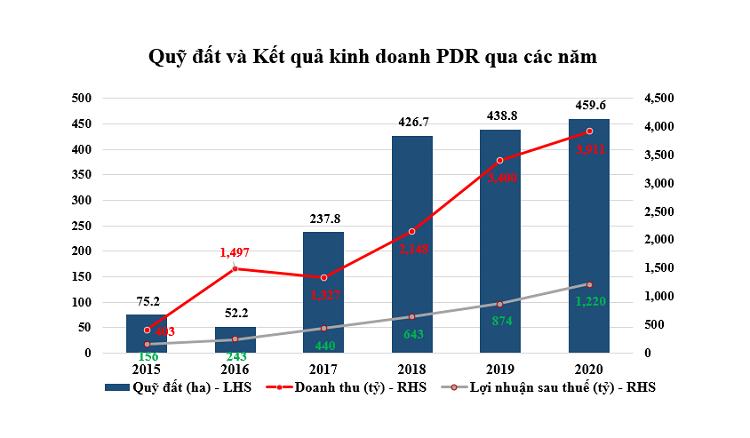 Biểu đồ kết quả kinh doanh của PDR giai đoạn 2015-2020.