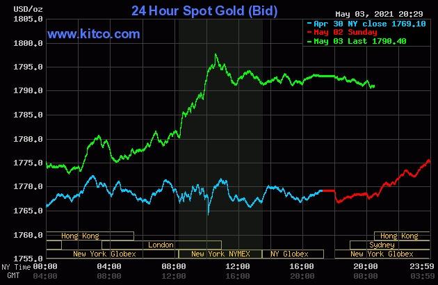 Giá vàng thế giới tăng mạnh phiên 3/5 hôm qua.