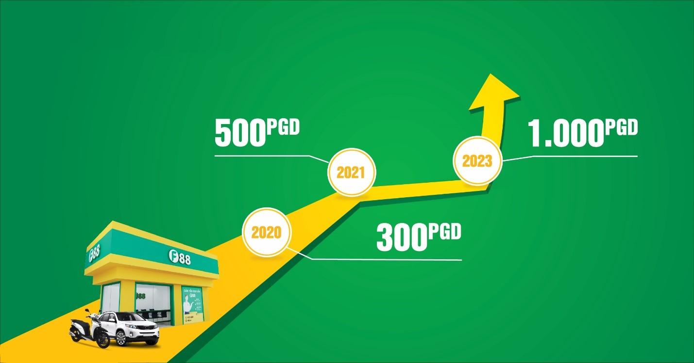 F88 được kỳ vọng sẽ IPO thành công như NTL khi cán mốc 1.000 phòng giao dịch vào năm 2023. Ảnh: