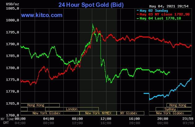 Giá vàng thế giới giảm mạnh phiên hôm qua.