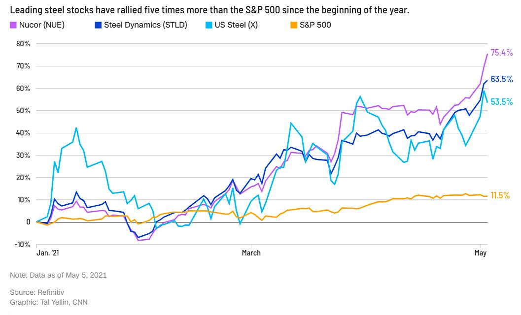 Diễn biến cổ phiếu các công ty thép hàng đầu của Mỹ thời gian qua. Đồ họa: CNN.