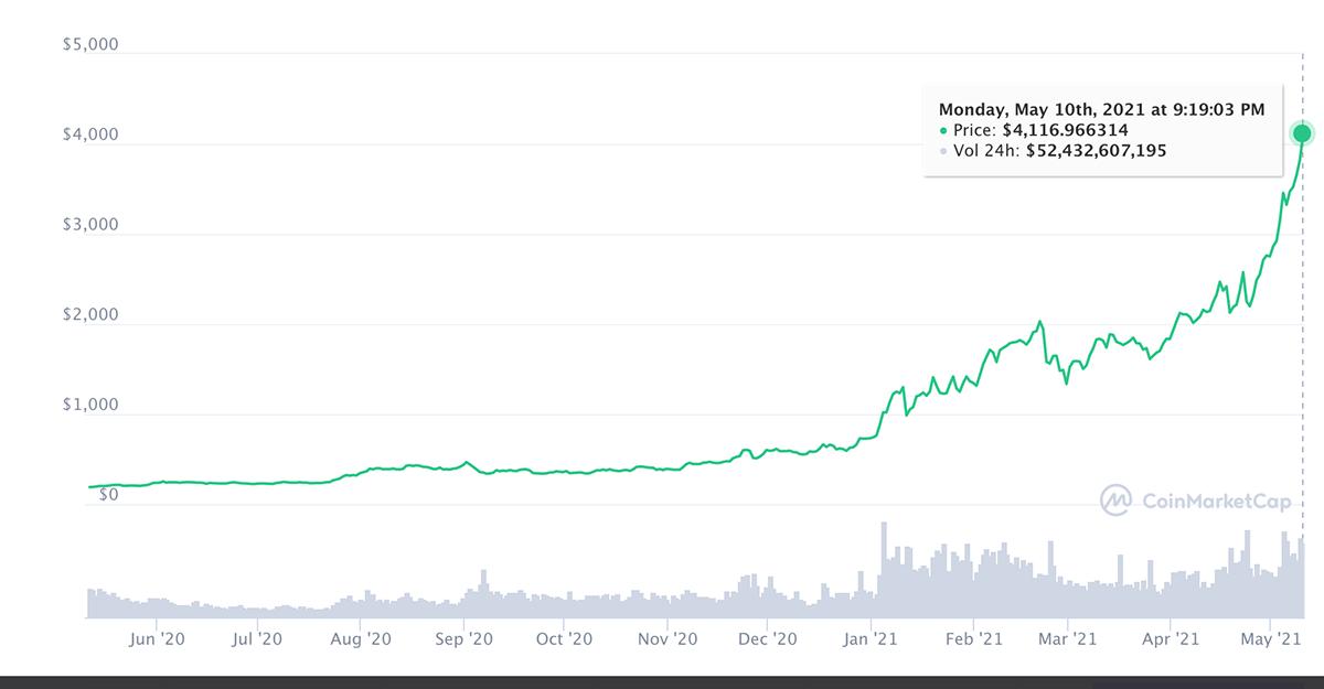 Đà tăng giá của đồng Ether một năm qua. Ảnh: Coinmartketcap