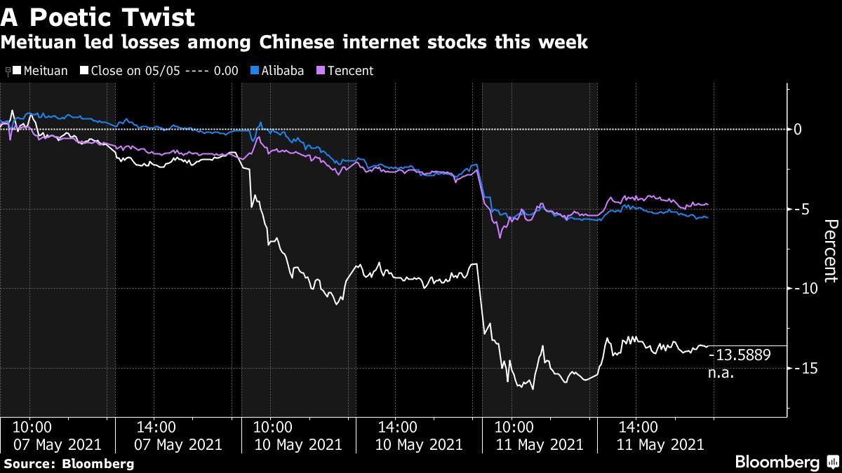 Diễn biến cổ phiếu của Meituan (đường trắng) sau khi CEO Wang Xing trích thơ cổ. Đồ họa: Bloomberg.