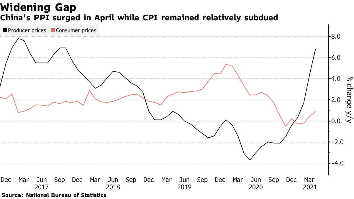 Diễn biến chỉ số giá sản xuất (màu đen) và chỉ số giá tiêu dùng Trung Quốc. Đồ họa: Bloomberg.